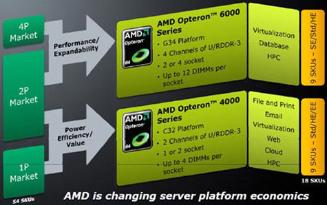 АMD Opteron 6100